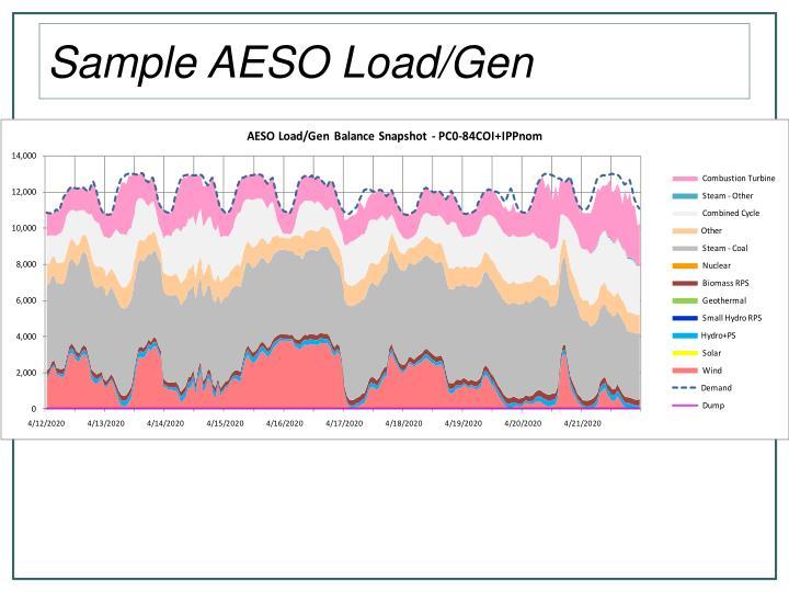 Sample AESO Load/Gen