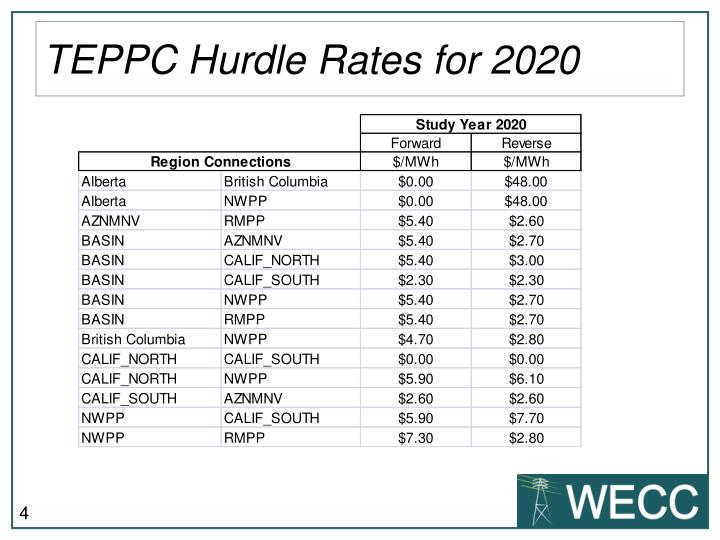 TEPPC Hurdle Rates for 2020