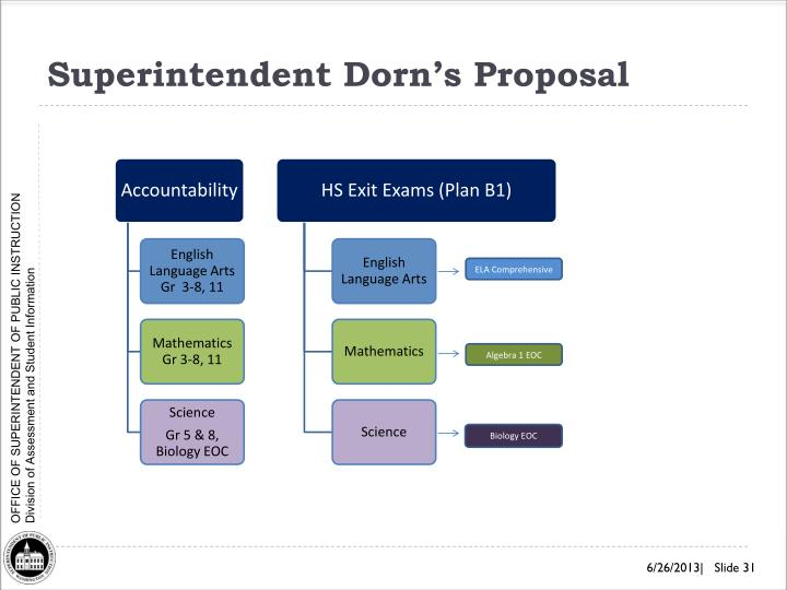Superintendent Dorn's Proposal