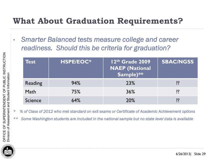 What About Graduation Requirements?