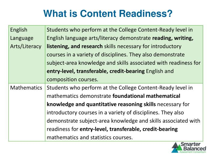 What is Content Readiness?