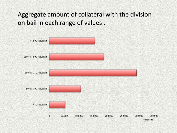 Aggregate amount of collateral with the division on bail in each range of values .