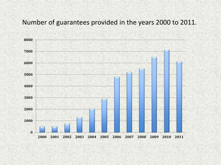 Number of guarantees provided in the years 2000 to 2011.