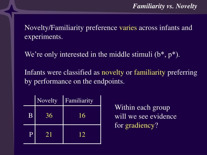 Experiment 1 Familiarity vs. Novelty