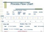 process flow chart2