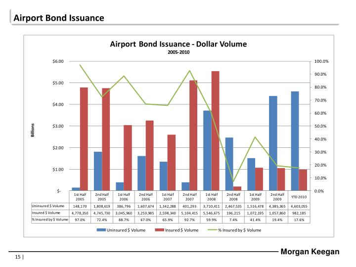 Airport Bond Issuance