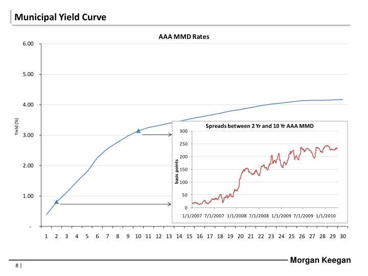 Municipal Yield Curve