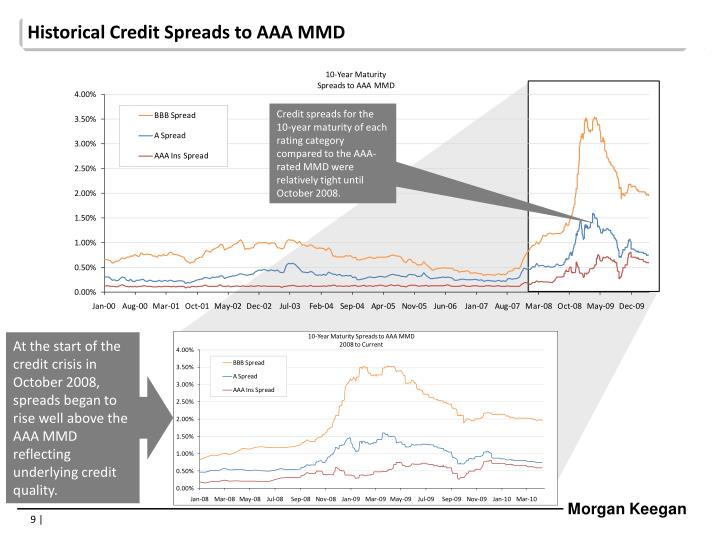 Historical Credit Spreads to AAA MMD