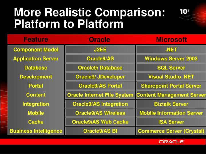 More Realistic Comparison: Platform to Platform
