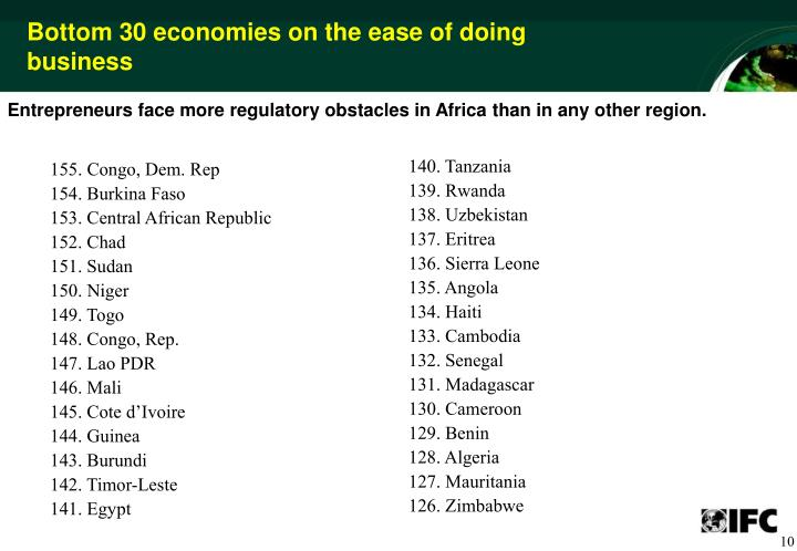 Bottom 30 economies on the ease of doing business