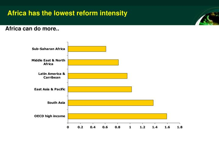 Africa has the lowest reform intensity