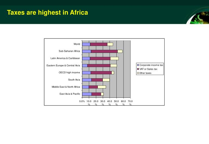 Taxes are highest in Africa