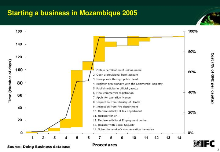 Starting a business in Mozambique 2005