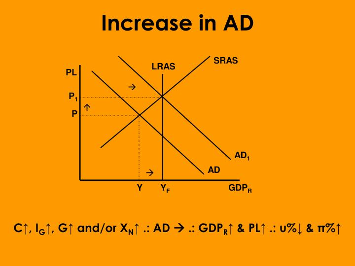 Increase in AD
