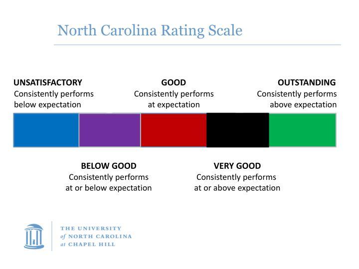North Carolina Rating Scale