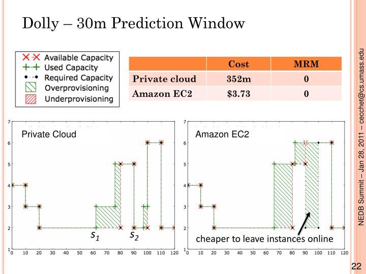 Dolly – 30m Prediction Window