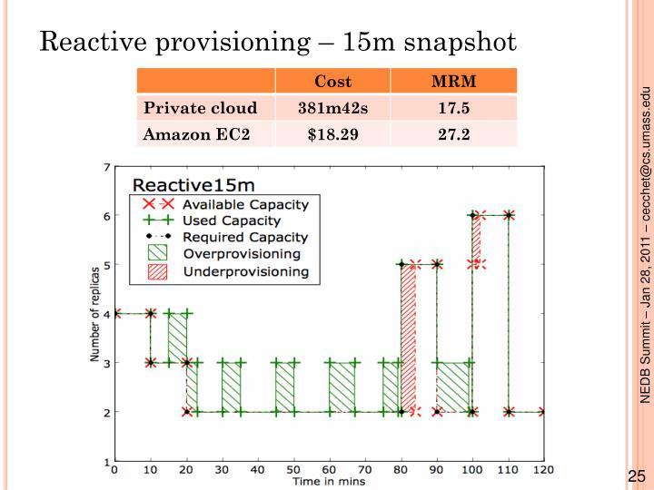 Reactive provisioning – 15m snapshot