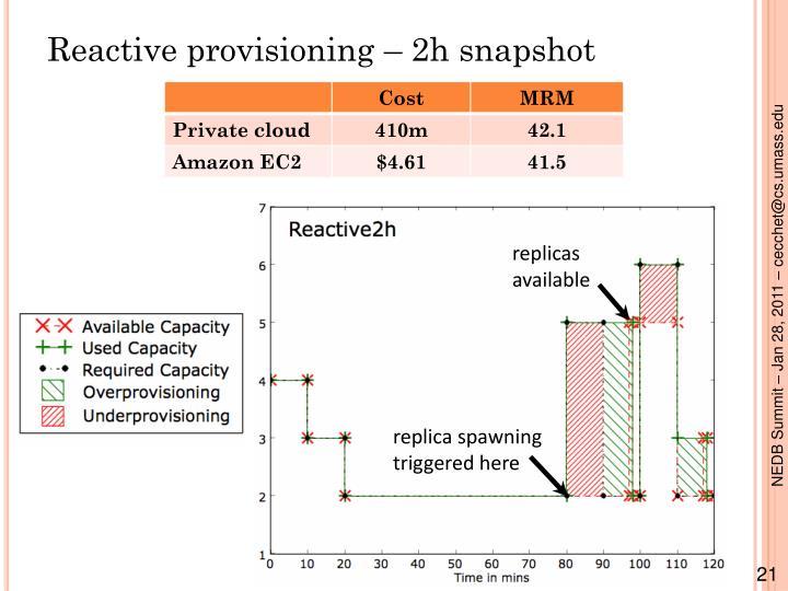 Reactive provisioning – 2h snapshot