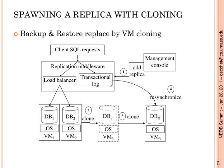 SPAWNING A REPLICA WITH CLONING