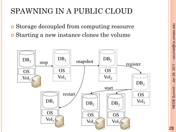 SPAWNING IN A PUBLIC CLOUD