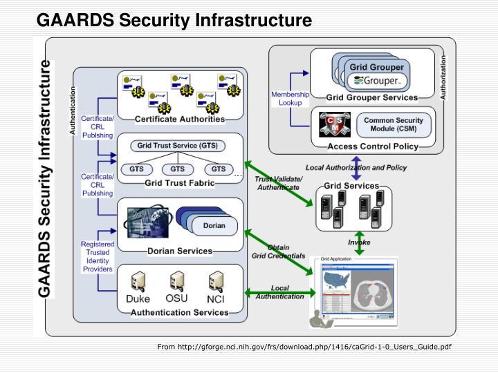 GAARDS Security Infrastructure