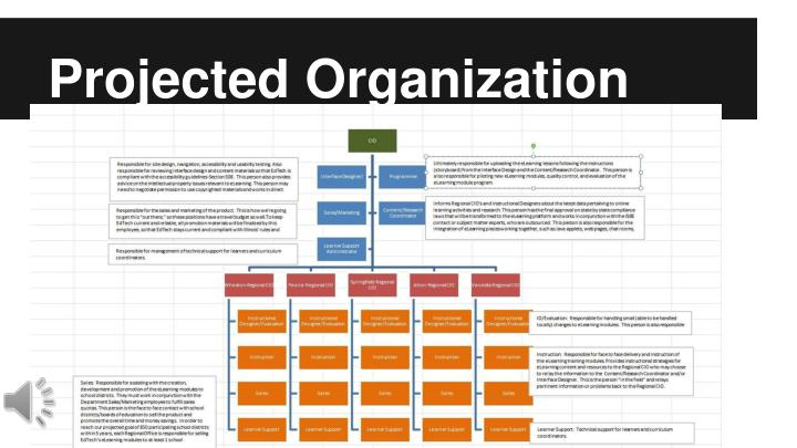 Projected Organization