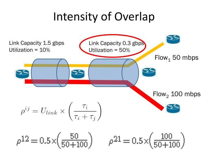 Intensity of Overlap