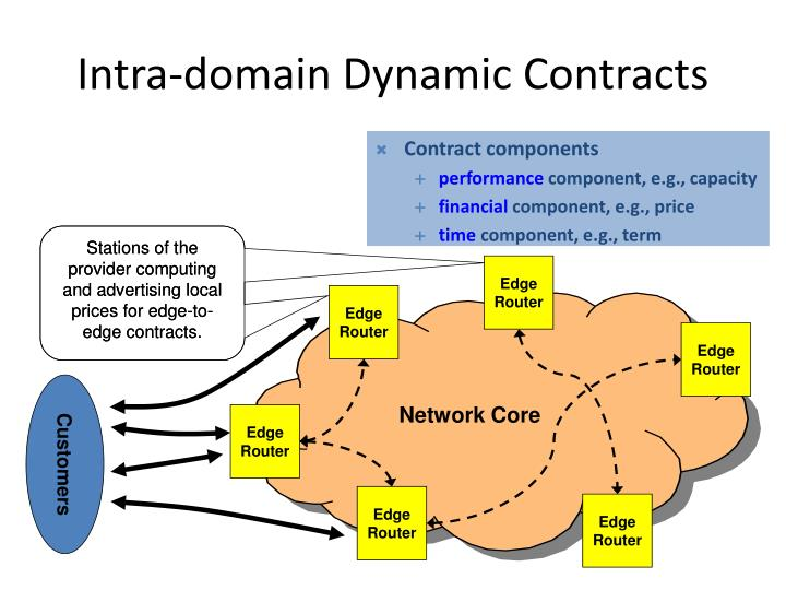 Stations of the provider computing and advertising local prices for edge-to-edge contracts.