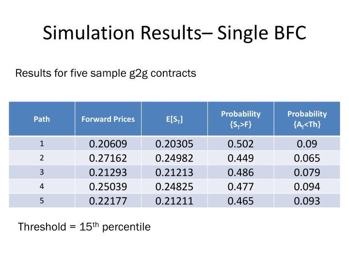 Simulation Results– Single BFC