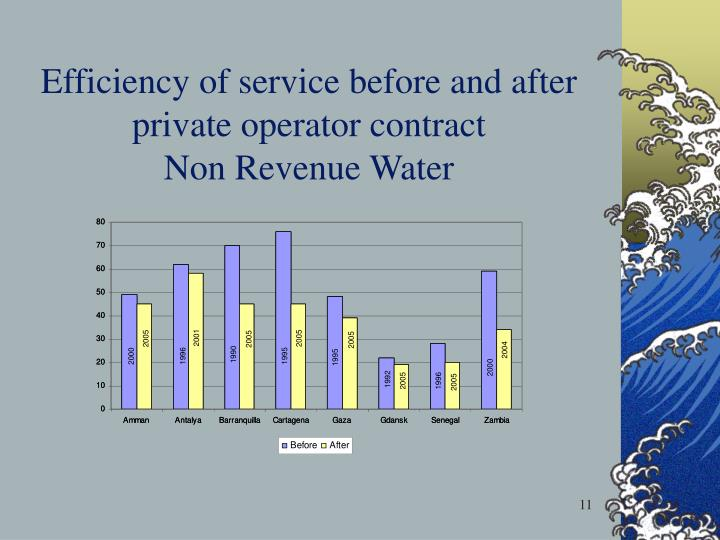 Efficiency of service before and after private operator contract