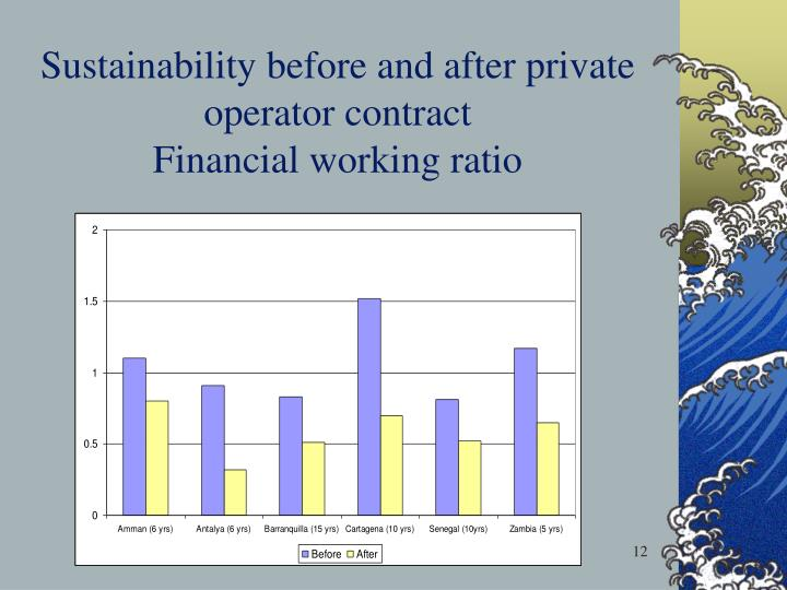 Sustainability before and after private operator contract