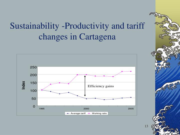 Sustainability -Productivity and tariff changes in Cartagena