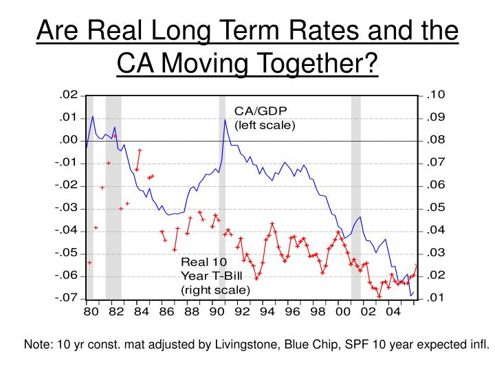 Are Real Long Term Rates and the CA Moving Together?