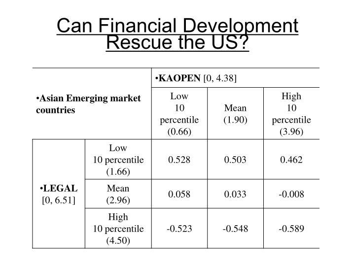 Can Financial Development