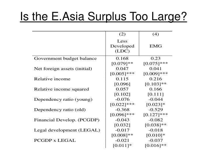 Is the E.Asia Surplus Too Large?