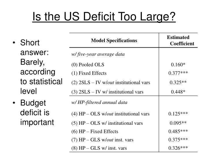 Is the US Deficit Too Large?