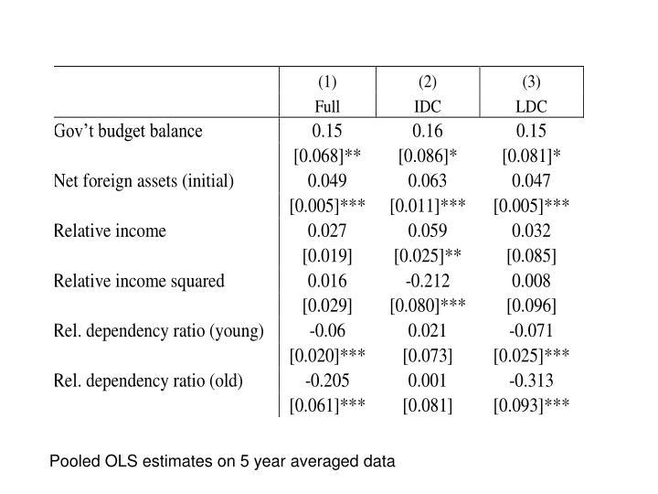 Pooled OLS estimates on 5 year averaged data