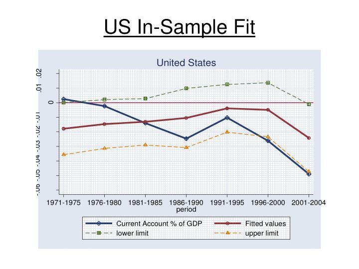 US In-Sample Fit