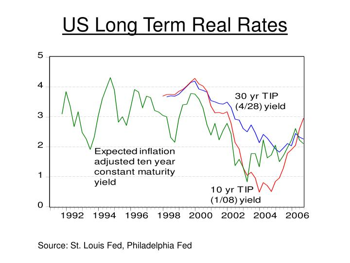US Long Term Real Rates