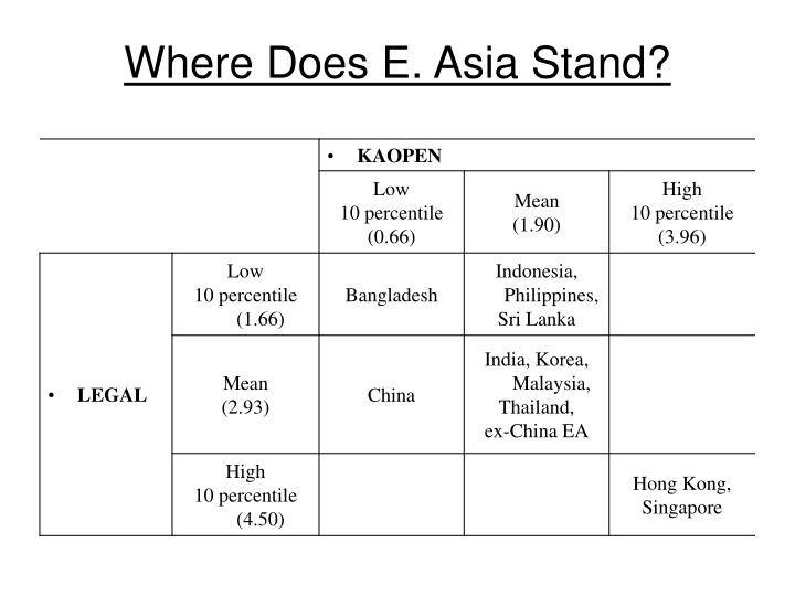 Where Does E. Asia Stand?