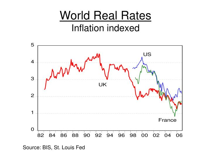 World Real Rates