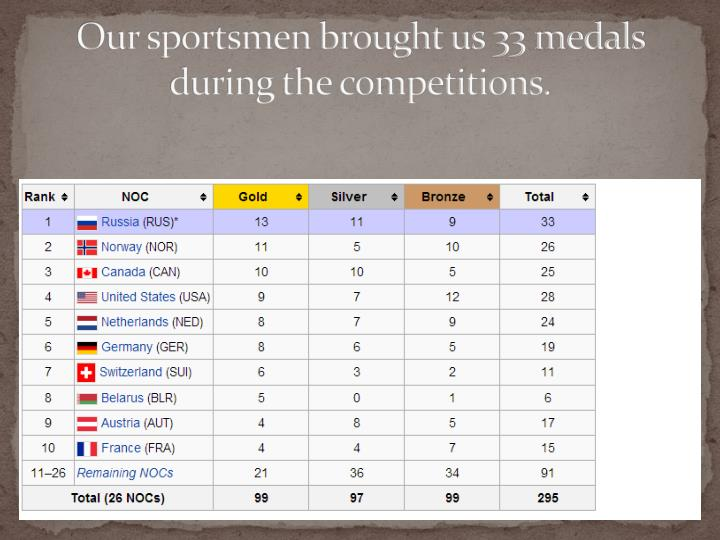 Our sportsmen brought us 33 medals during the competitions.