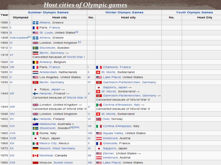 Host cities of Olympic games
