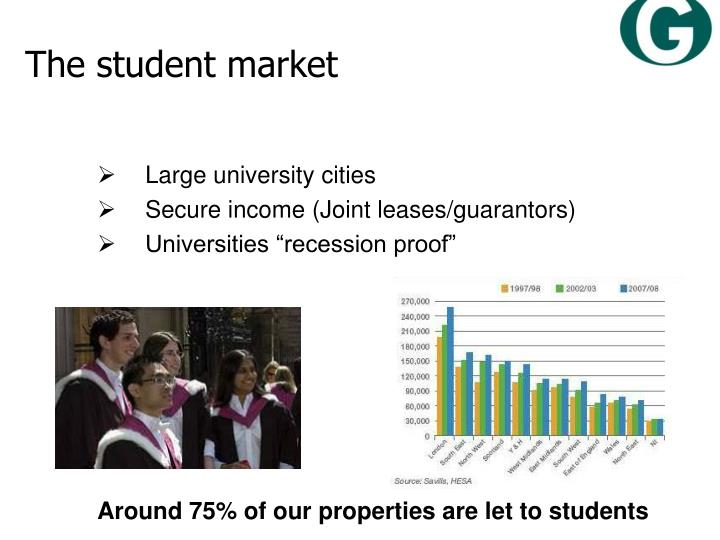 The student market