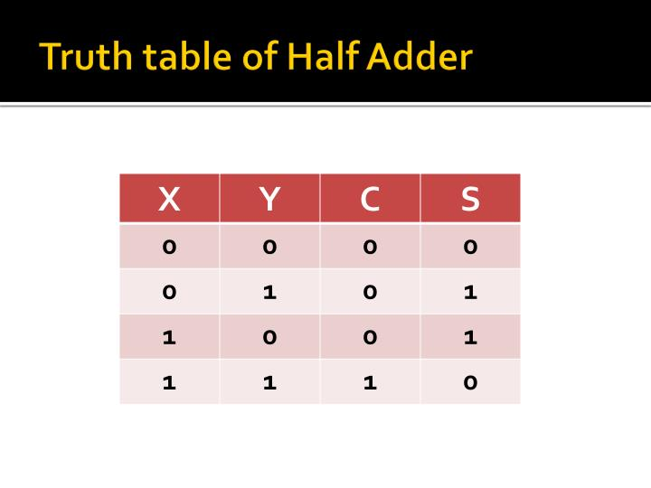 Truth table of Half Adder