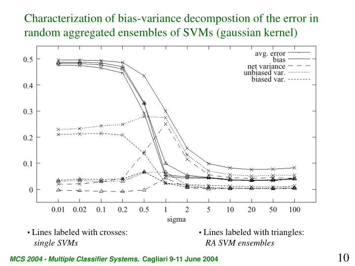 Characterization of bias-variance decompostion of the error in random aggregated ensembles of SVMs (gaussian kernel)
