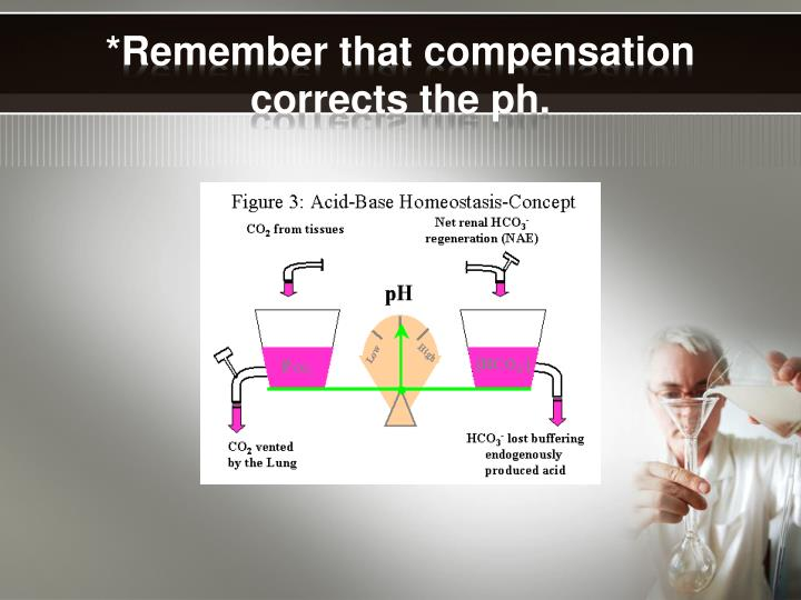 *Remember that compensation corrects the ph.