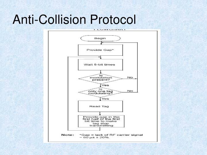 Anti-Collision Protocol