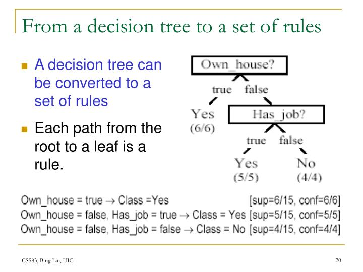 From a decision tree to a set of rules