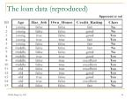 the loan data reproduced